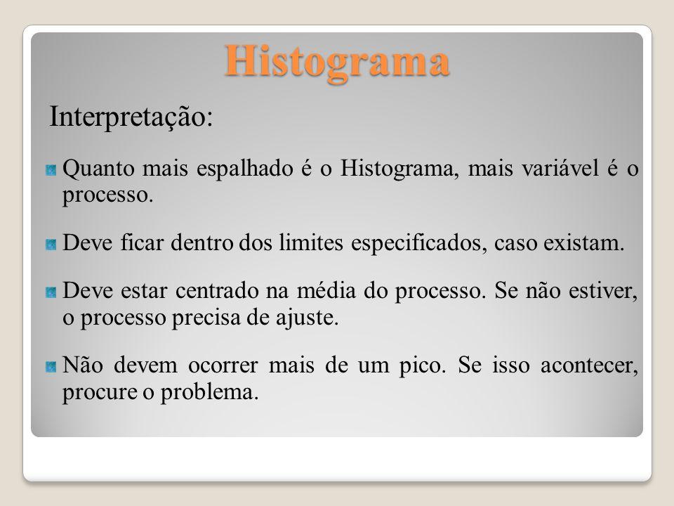 Histograma Interpretação: