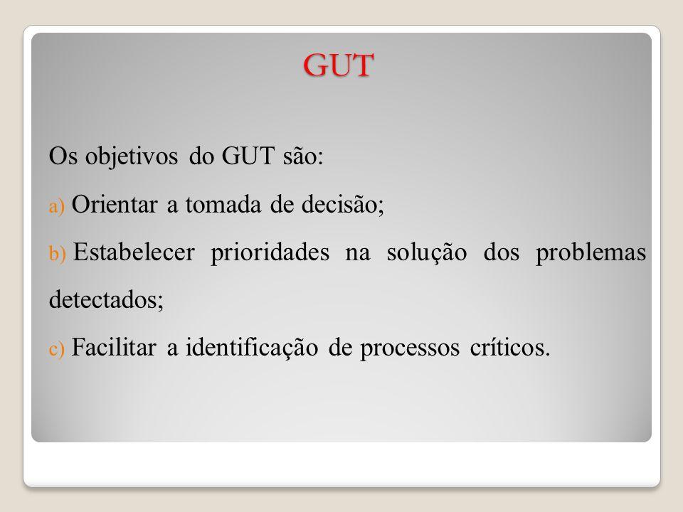 GUT Os objetivos do GUT são: Orientar a tomada de decisão;