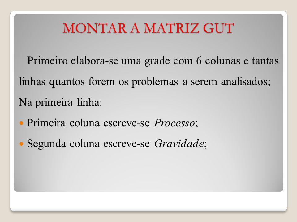 MONTAR A MATRIZ GUT Primeiro elabora-se uma grade com 6 colunas e tantas linhas quantos forem os problemas a serem analisados;