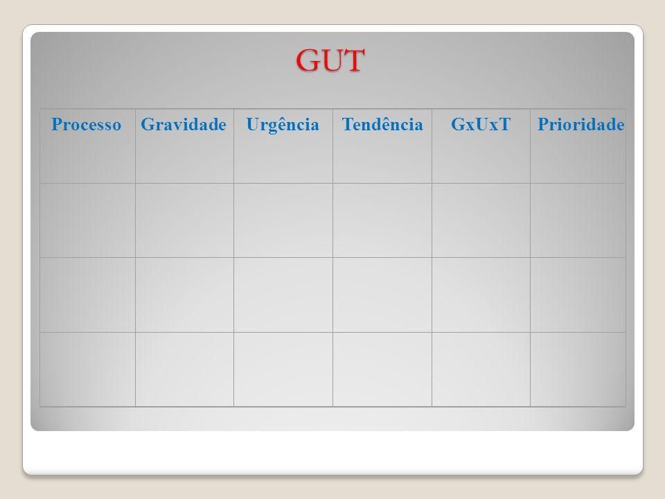 GUT Processo Gravidade Urgência Tendência GxUxT Prioridade