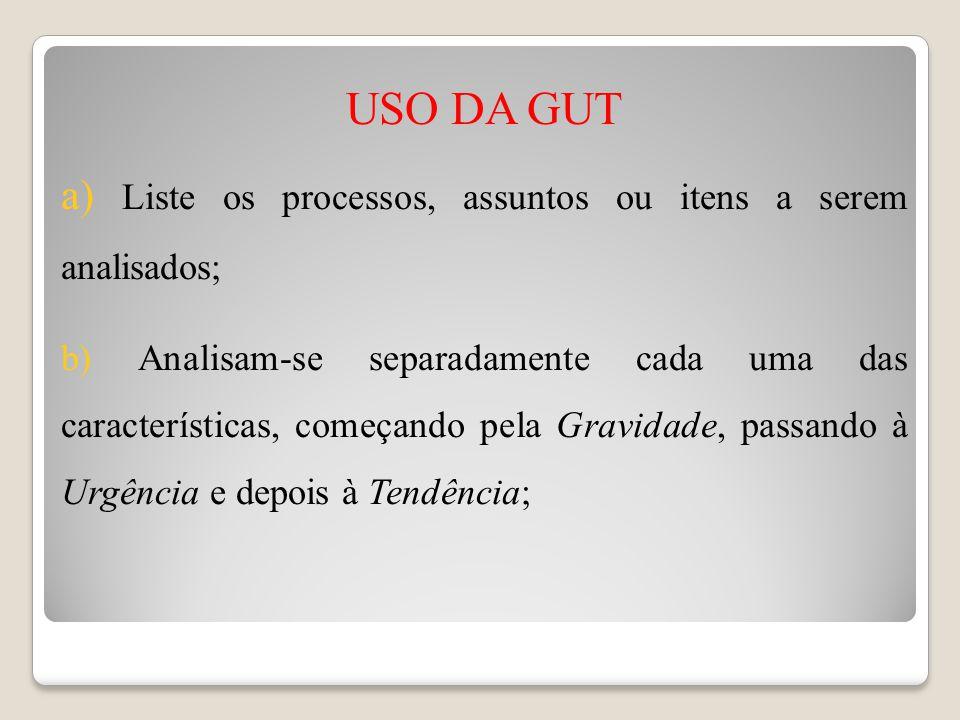 USO DA GUT a) Liste os processos, assuntos ou itens a serem analisados;