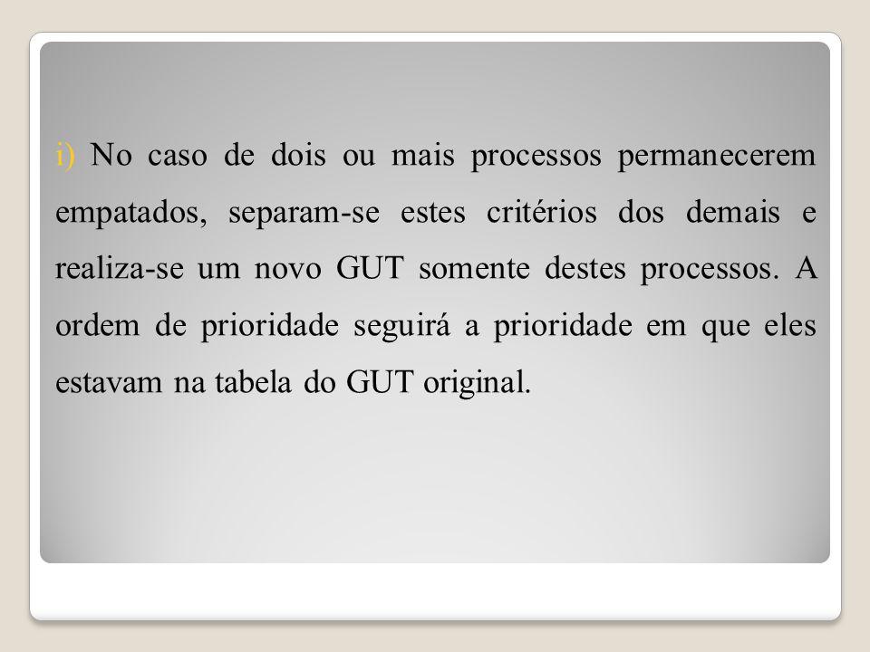 i) No caso de dois ou mais processos permanecerem empatados, separam-se estes critérios dos demais e realiza-se um novo GUT somente destes processos.