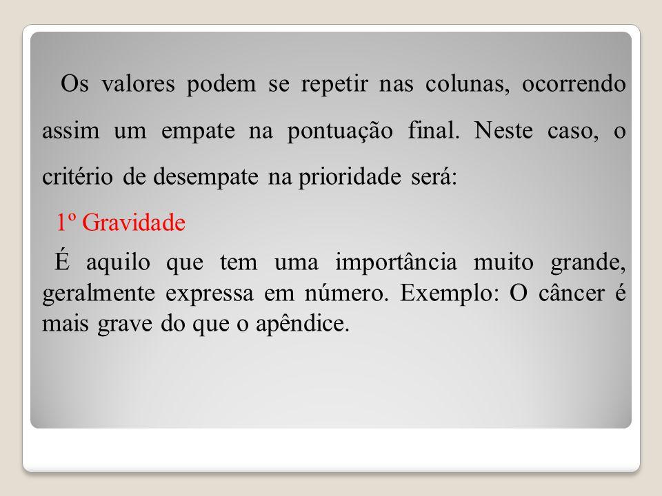 Os valores podem se repetir nas colunas, ocorrendo assim um empate na pontuação final.