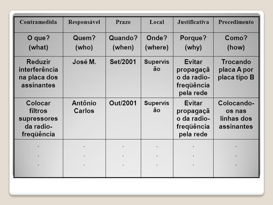Reduzir interferência na placa dos assinantes José M. Set/2001