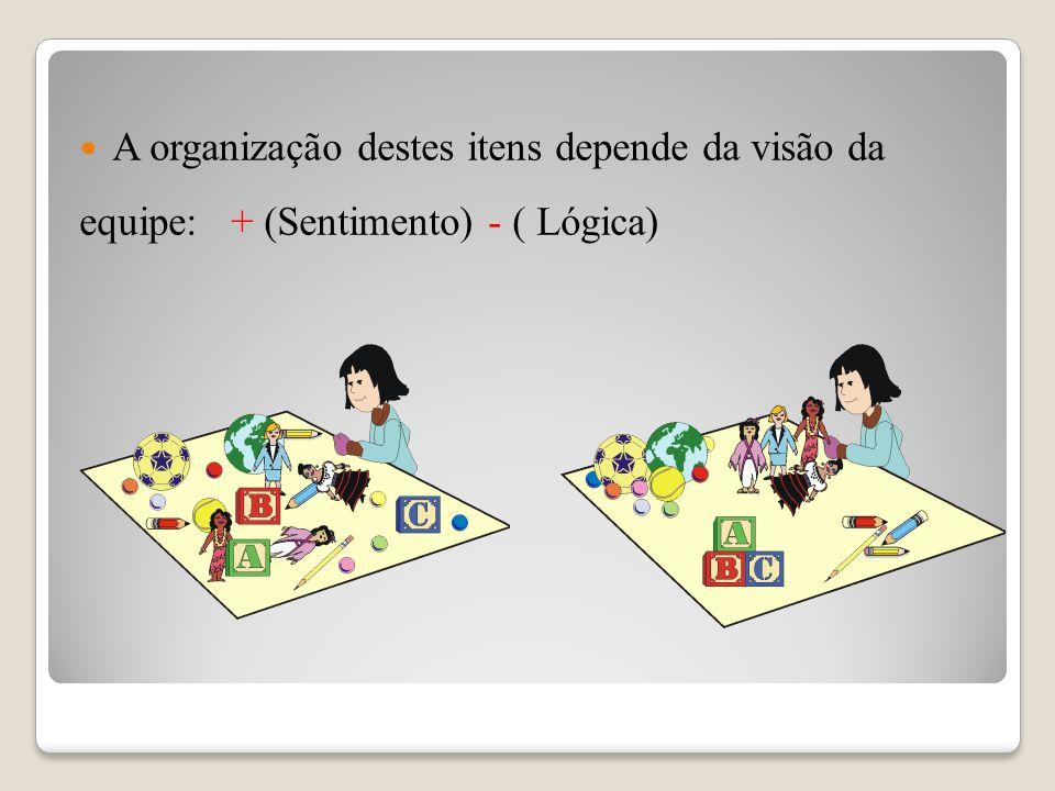 A organização destes itens depende da visão da equipe: + (Sentimento) - ( Lógica)