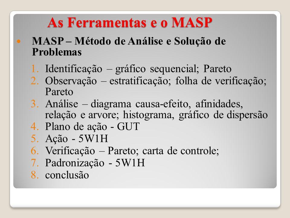 As Ferramentas e o MASP MASP – Método de Análise e Solução de Problemas. Identificação – gráfico sequencial; Pareto.