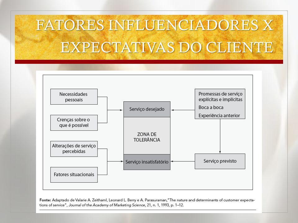 FATORES INFLUENCIADORES X EXPECTATIVAS DO CLIENTE