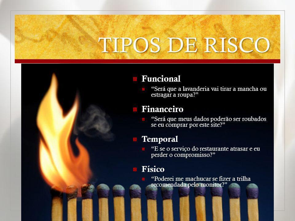 TIPOS DE RISCO Funcional Financeiro Temporal Físico