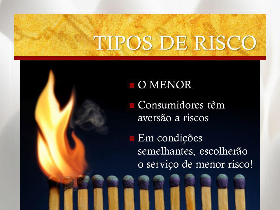TIPOS DE RISCO O MENOR Consumidores têm aversão a riscos