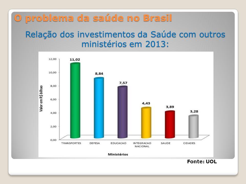 Relação dos investimentos da Saúde com outros ministérios em 2013: