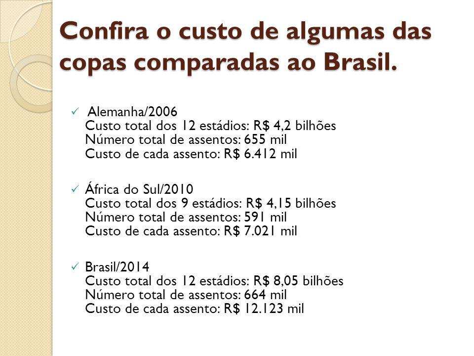 Confira o custo de algumas das copas comparadas ao Brasil.