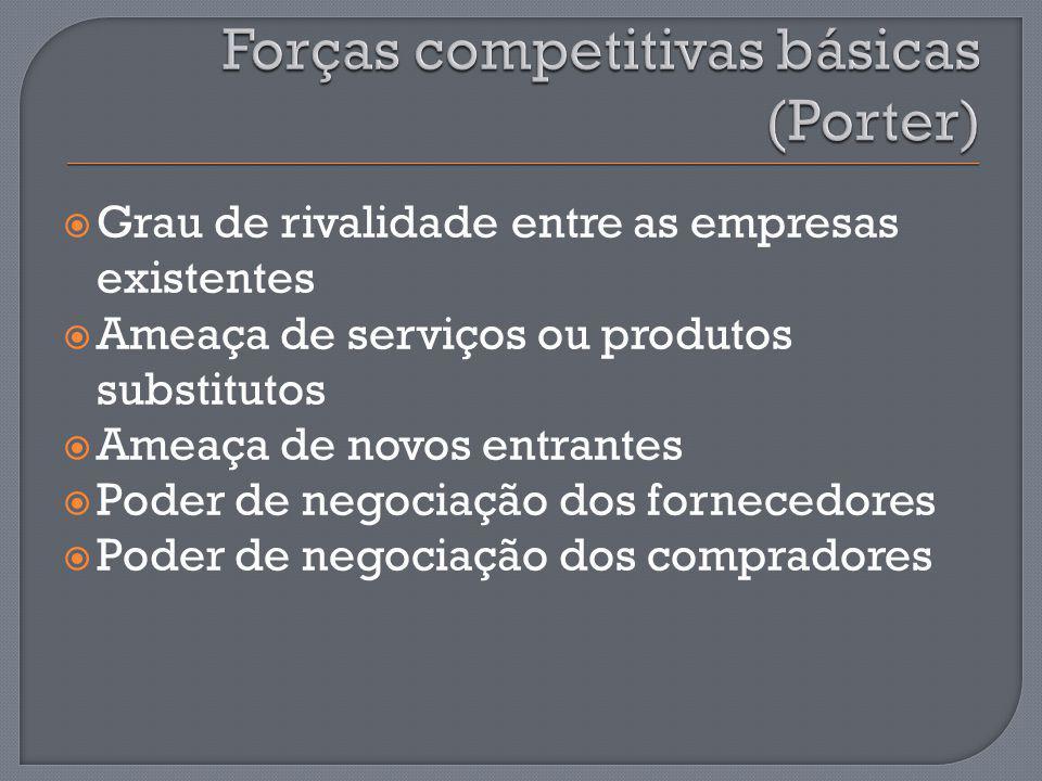 Forças competitivas básicas (Porter)