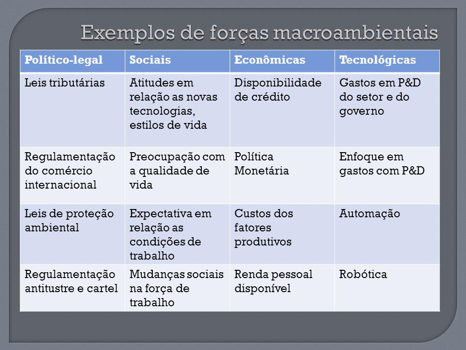 Exemplos de forças macroambientais