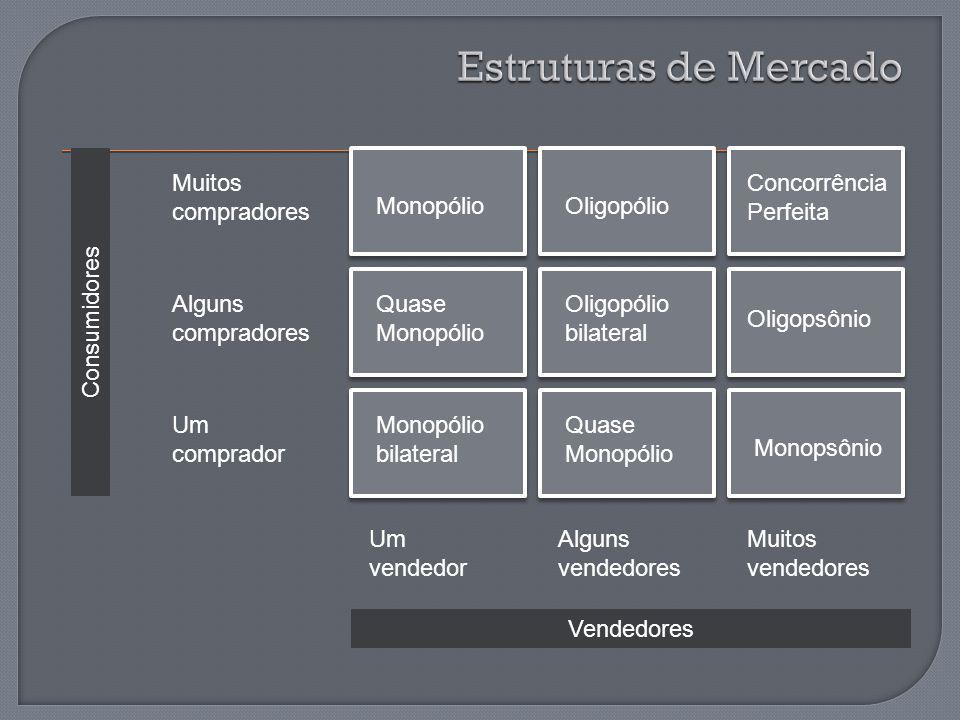 Estruturas de Mercado Muitos compradores Concorrência Perfeita