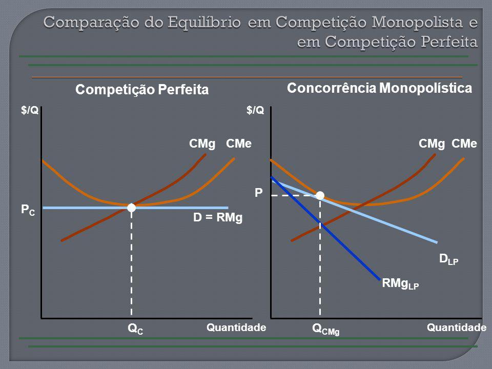 Comparação do Equilíbrio em Competição Monopolista e em Competição Perfeita
