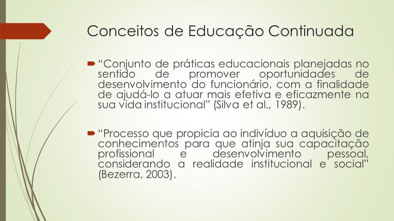 Conceitos de Educação Continuada