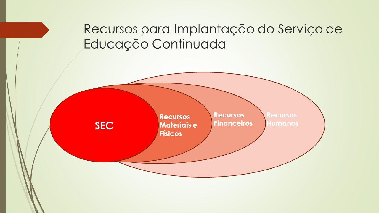 Recursos para Implantação do Serviço de Educação Continuada