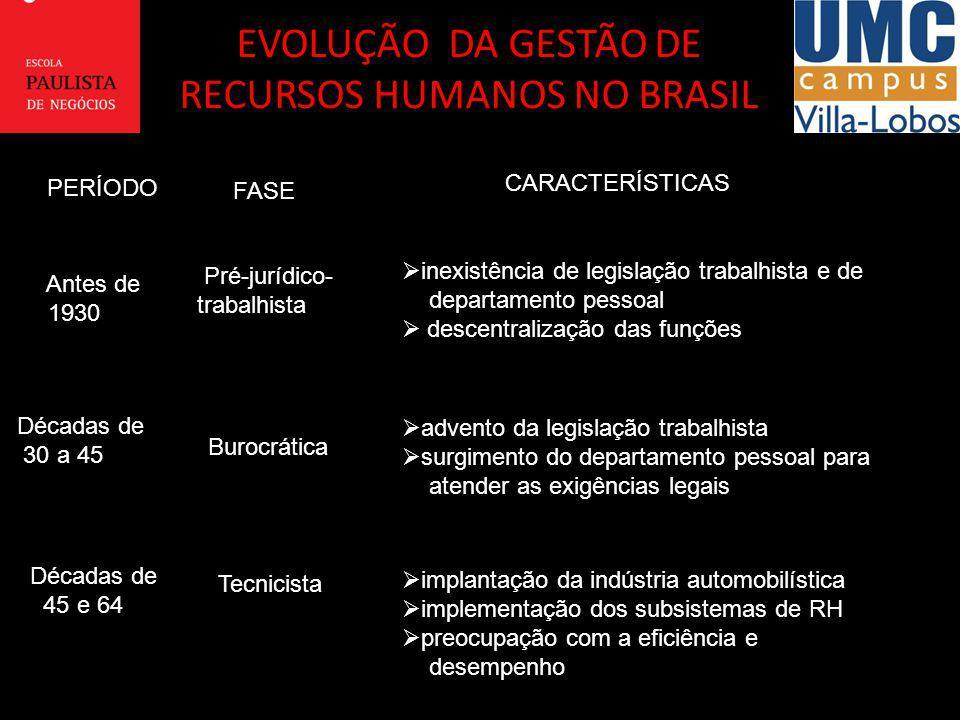 RECURSOS HUMANOS NO BRASIL
