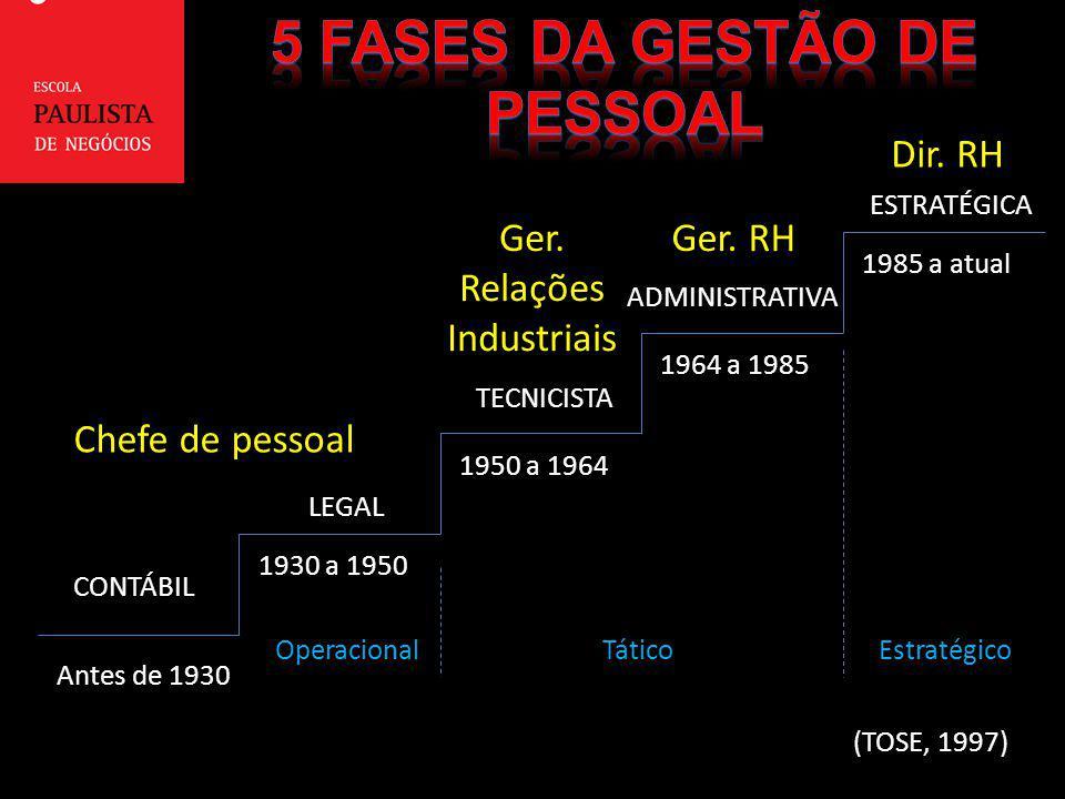 5 fases da gestão de pessoal