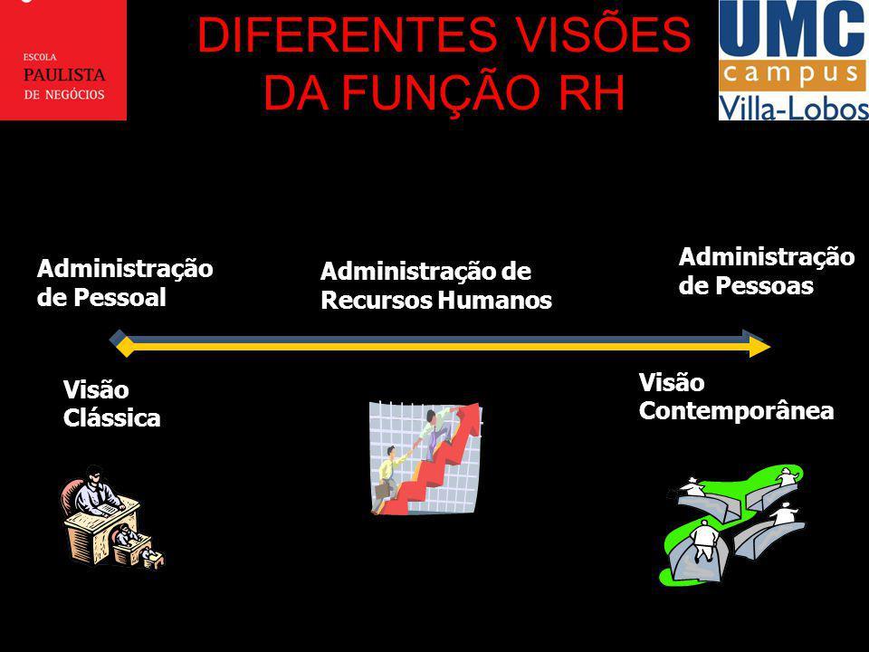 DIFERENTES VISÕES DA FUNÇÃO RH