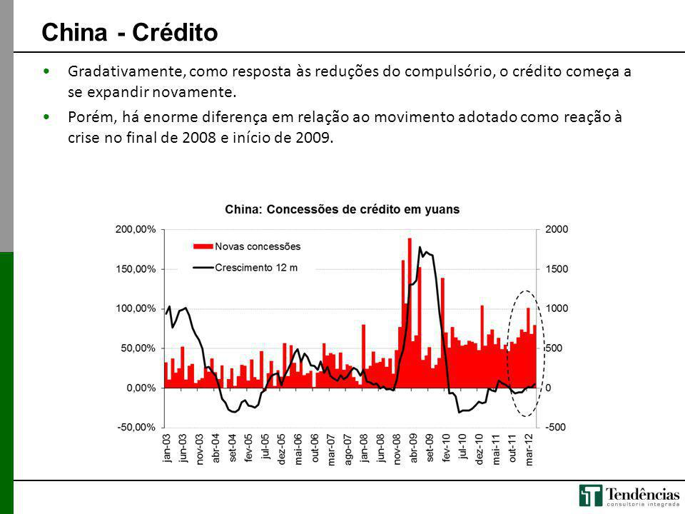 China - Crédito Gradativamente, como resposta às reduções do compulsório, o crédito começa a se expandir novamente.