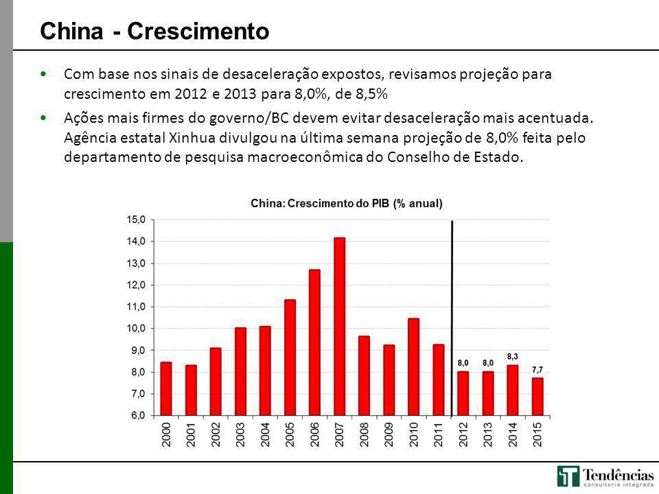 China - Crescimento Com base nos sinais de desaceleração expostos, revisamos projeção para crescimento em 2012 e 2013 para 8,0%, de 8,5%