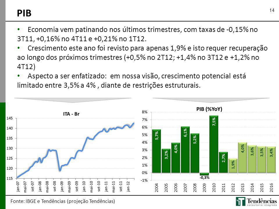 PIB 14. Economia vem patinando nos últimos trimestres, com taxas de -0,15% no 3T11, +0,16% no 4T11 e +0,21% no 1T12.