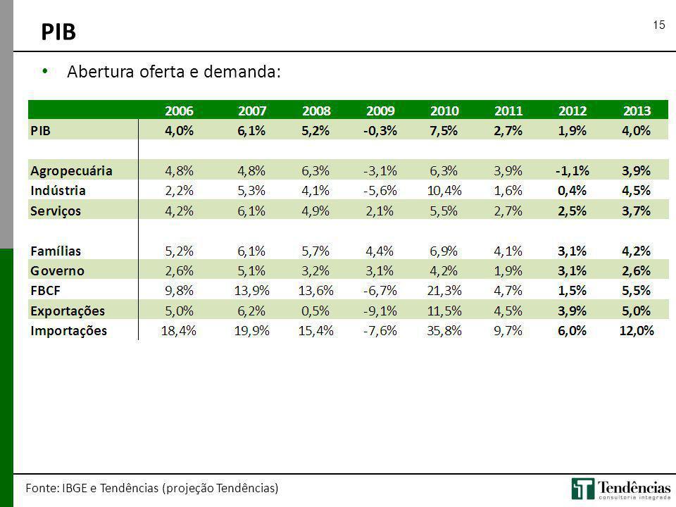 PIB Abertura oferta e demanda:
