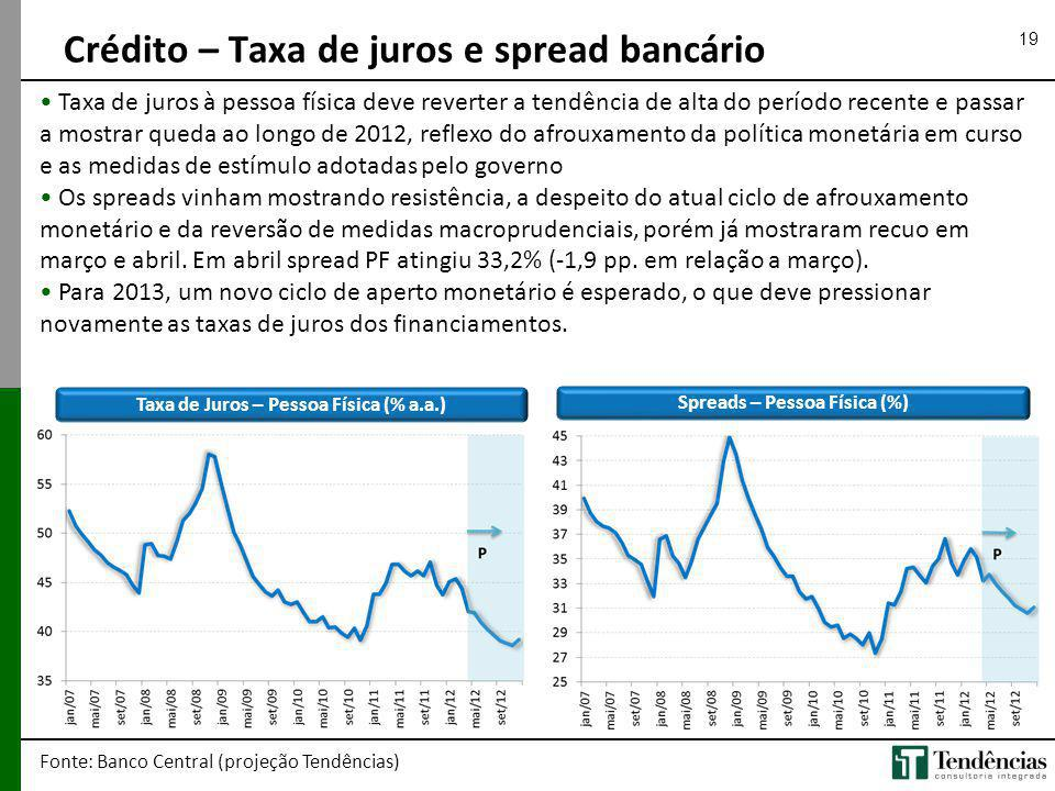 Crédito – Taxa de juros e spread bancário