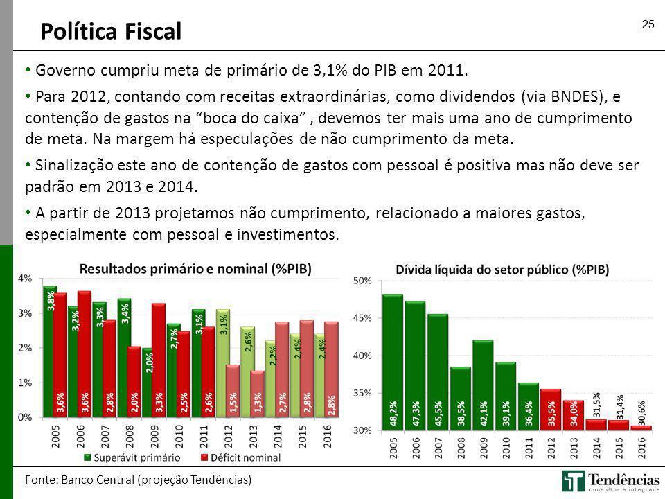 Política Fiscal 25. Governo cumpriu meta de primário de 3,1% do PIB em 2011.