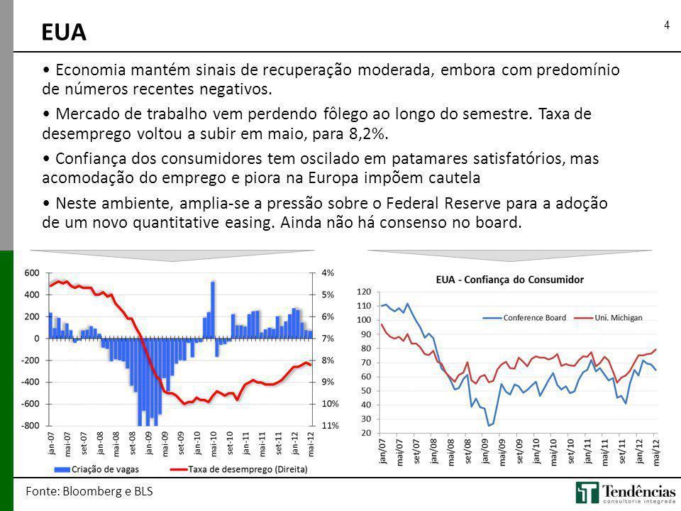 EUA Economia mantém sinais de recuperação moderada, embora com predomínio de números recentes negativos.