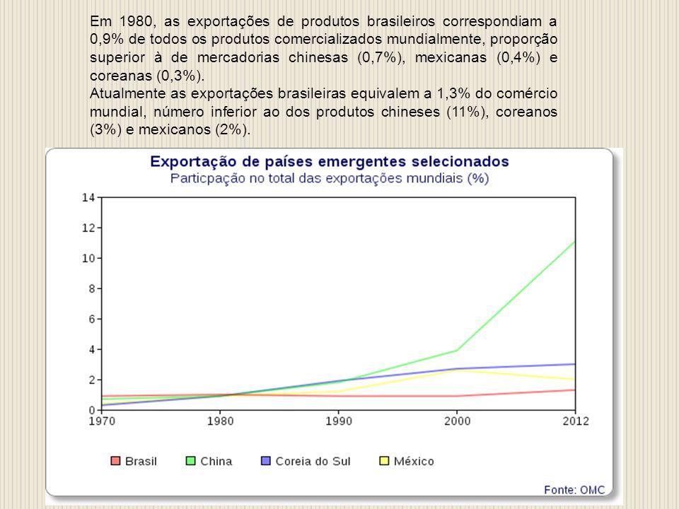 Em 1980, as exportações de produtos brasileiros correspondiam a 0,9% de todos os produtos comercializados mundialmente, proporção superior à de mercadorias chinesas (0,7%), mexicanas (0,4%) e coreanas (0,3%).