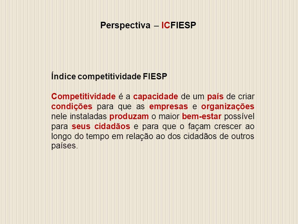 Perspectiva – ICFIESP Índice competitividade FIESP