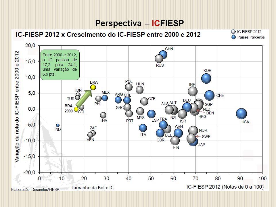 Perspectiva – ICFIESP