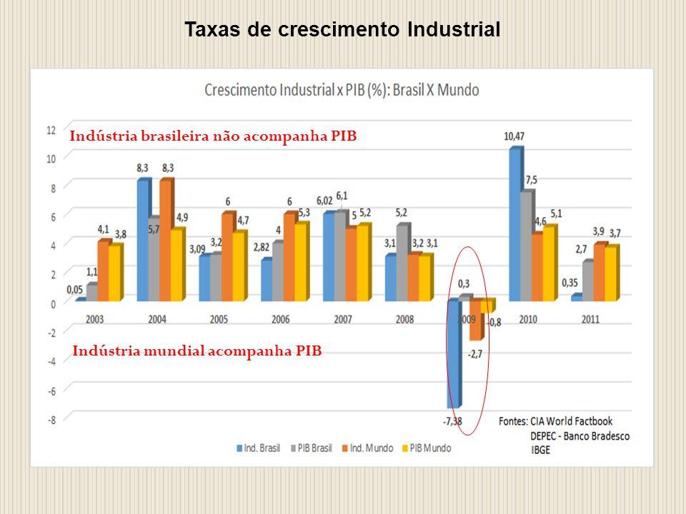 Taxas de crescimento Industrial