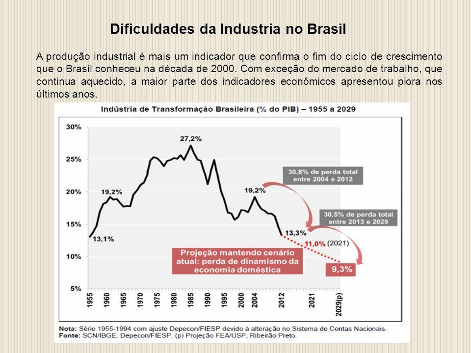 Dificuldades da Industria no Brasil