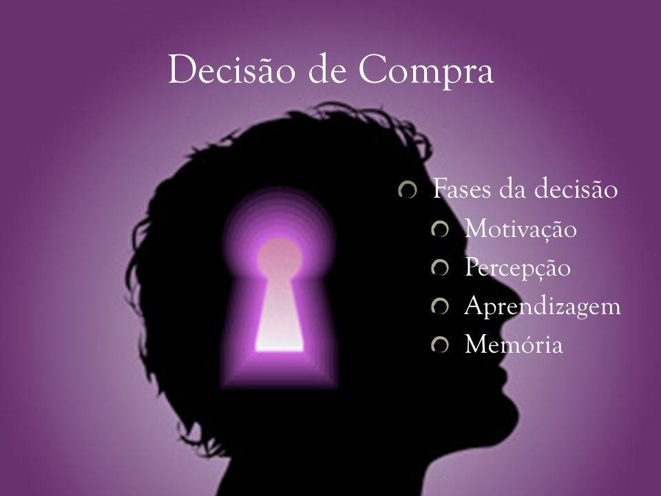 Decisão de Compra Fases da decisão Motivação Percepção Aprendizagem