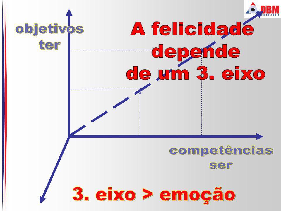 objetivos ter A felicidade depende de um 3. eixo competências ser 3. eixo > emoção