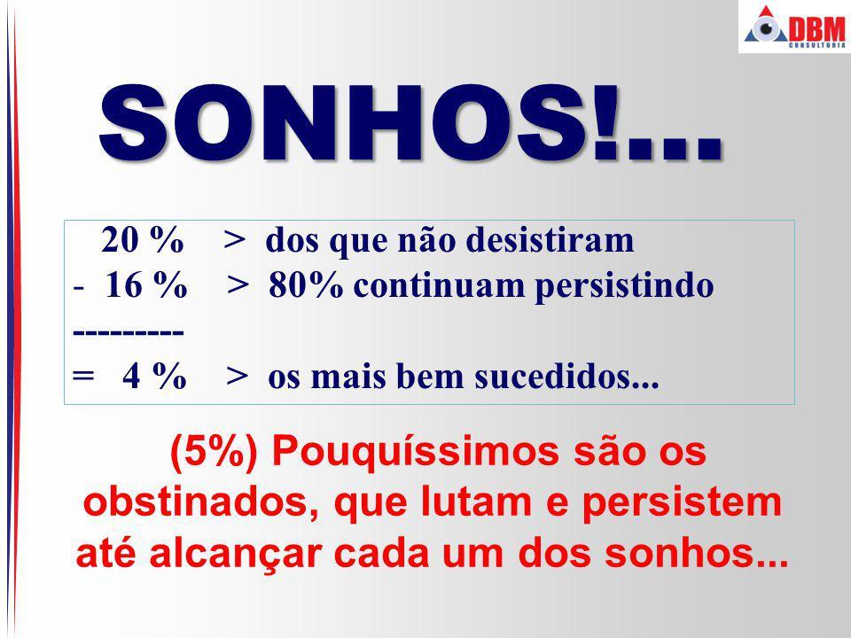SONHOS!... 20 % > dos que não desistiram. 16 % > 80% continuam persistindo. --------- = 4 % > os mais bem sucedidos...