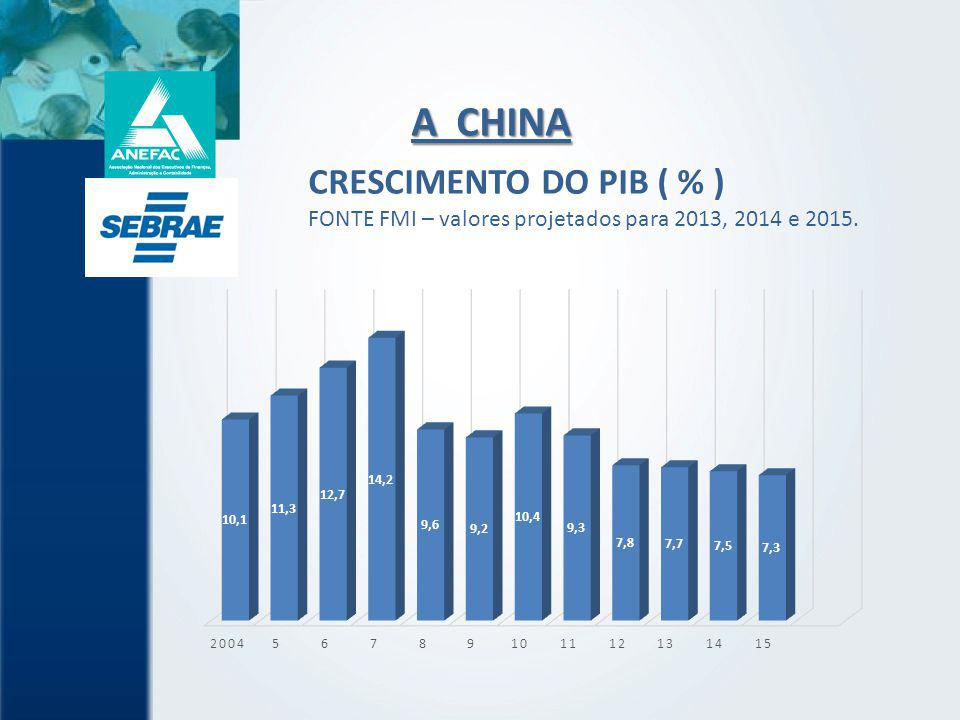 A CHINA CRESCIMENTO DO PIB ( % )