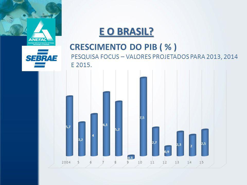 E O BRASIL CRESCIMENTO DO PIB ( % )