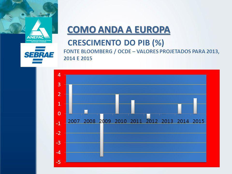 COMO ANDA A EUROPA CRESCIMENTO DO PIB (%)