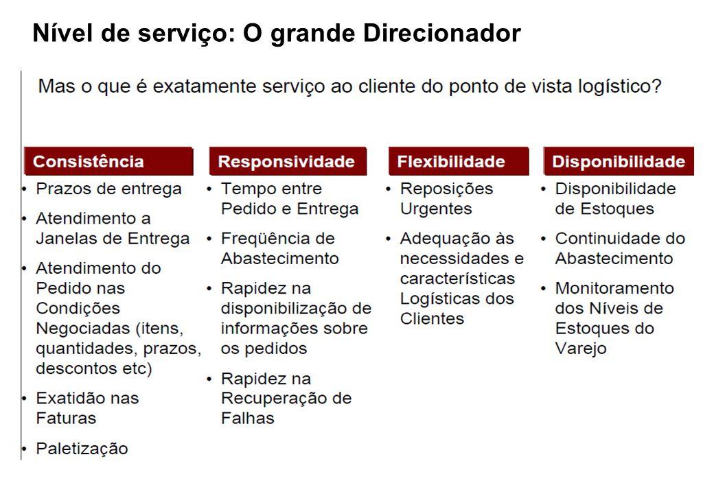Nível de serviço: O grande Direcionador