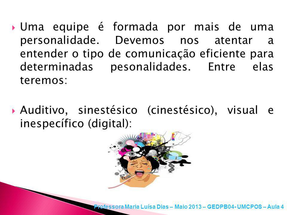 Auditivo, sinestésico (cinestésico), visual e inespecífico (digital):