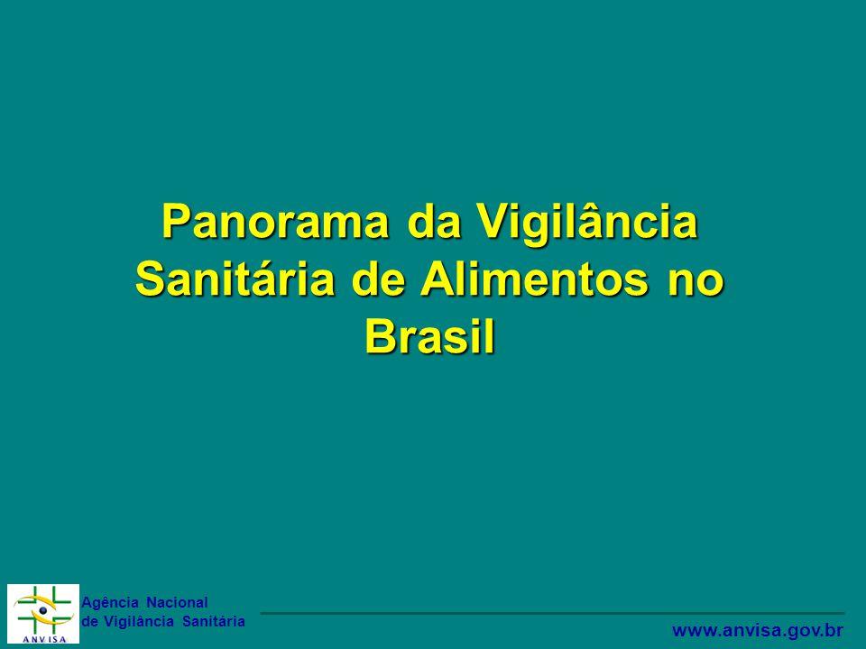 Panorama da Vigilância Sanitária de Alimentos no Brasil