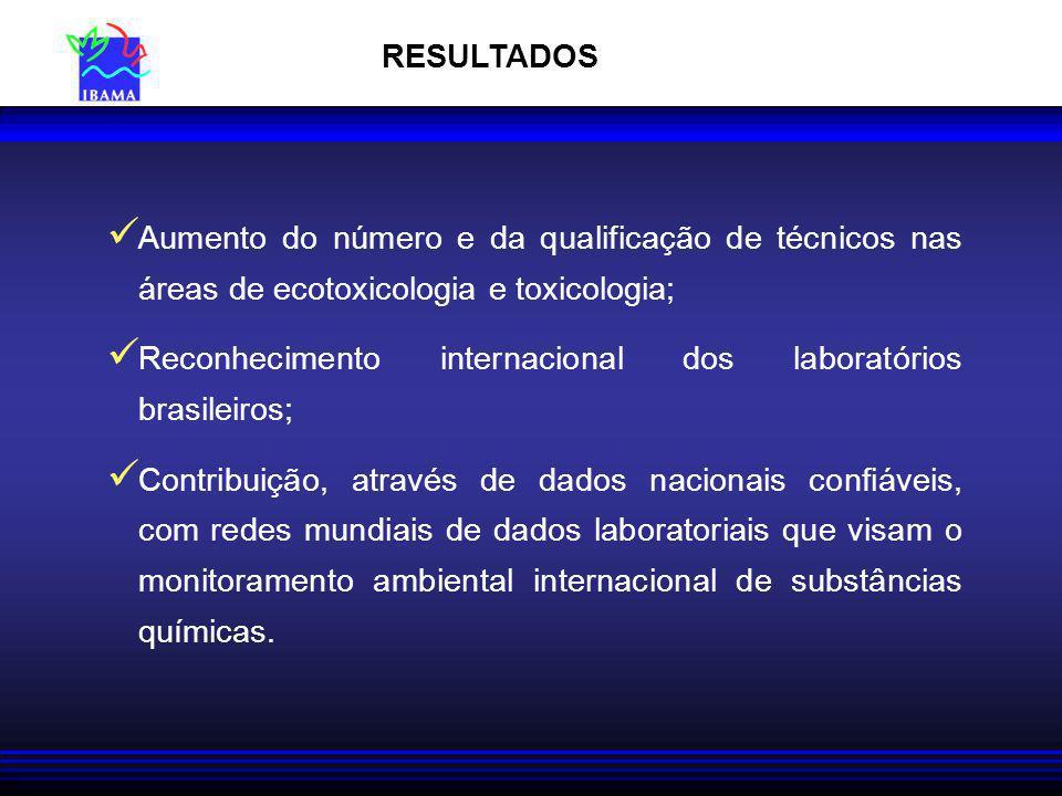 RESULTADOS Aumento do número e da qualificação de técnicos nas áreas de ecotoxicologia e toxicologia;