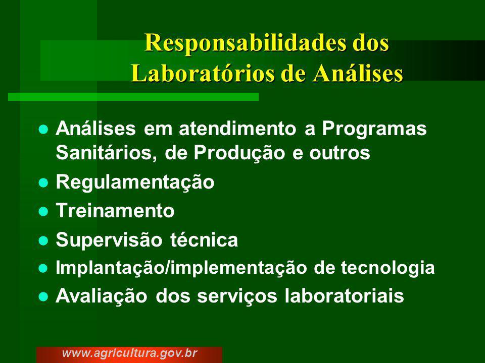 Responsabilidades dos Laboratórios de Análises
