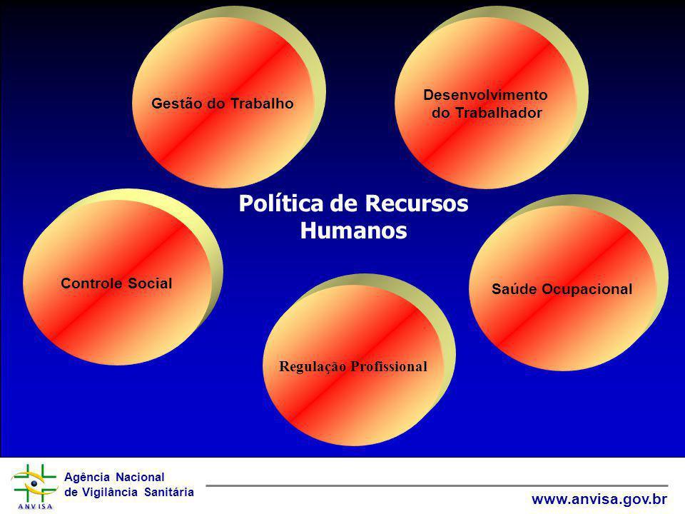 Política de Recursos Humanos Regulação Profissional