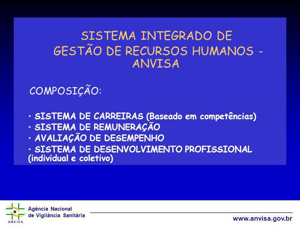GESTÃO DE RECURSOS HUMANOS - ANVISA