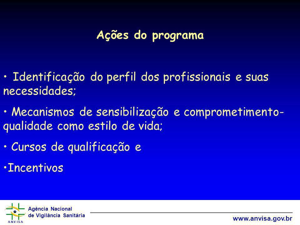 Ações do programa Identificação do perfil dos profissionais e suas necessidades;